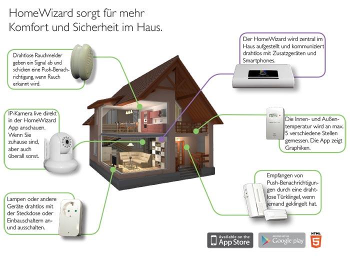 HomeWizard – Hausautomation für alle